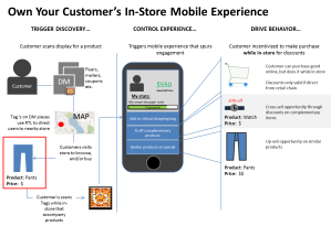 Control Mobile Retail Experience