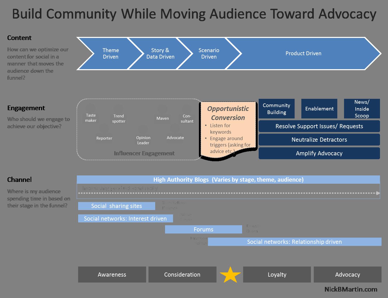 MPI Impact | The Social Media Funnel Explained |Funnel Engagement Social Media